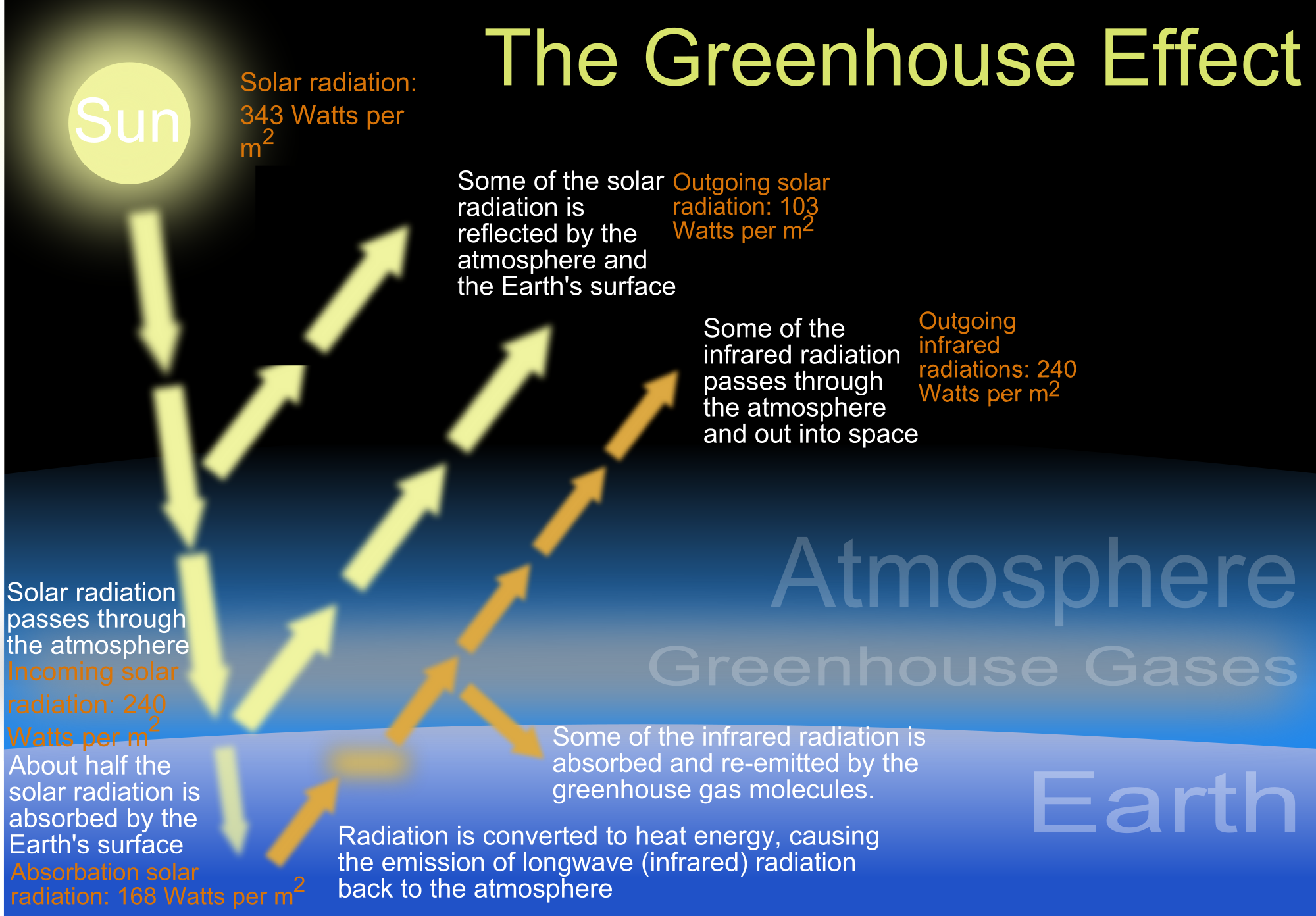 New study confirms that carbon dioxide is causing the for Green housse effect